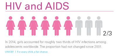 Equity Report 2015_150ppi_infographic-HIV and AIDS_In 2014_girls accounted for_pg12