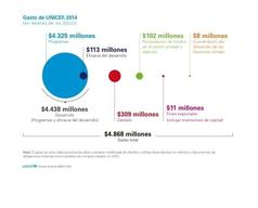 UNICEF Annual Report 2014 PNG Format - Spanish