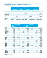 UNICEF AR 2014 SP 300ppi PNG Page 56 - Tables