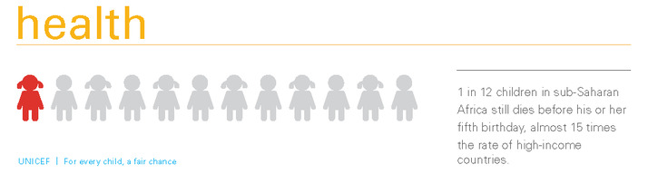 Equity Report 2015_150ppi_infographic-Health_1 in 12 chlidren in sub-Saharan - pg 11