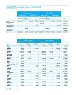 UNICEF AR 2014 EN 300ppi PNG Page 56 - Table